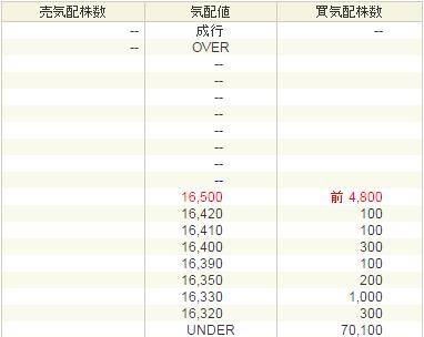 CRI・ミドルウェア(3698)の初値135万円