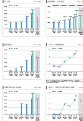 インターワークス(6032)初値分析