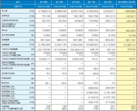 KeePer技研IPO 初値予想と分析