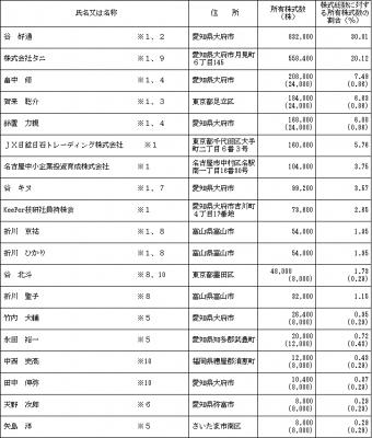 KeePer技研 株主状況とロックアップ状況