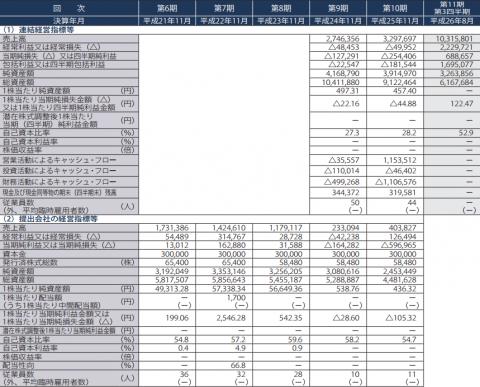 ファーストブラザーズ(3454)IPO 売上と利益