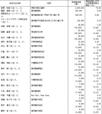 ファーストブラザーズ(3454)IPO 株主状況 ロックアップ