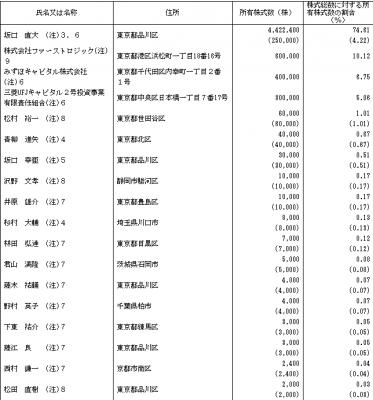 ファーストロジック(6037)初値分析