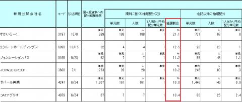 東海東京証券IPO配分結果