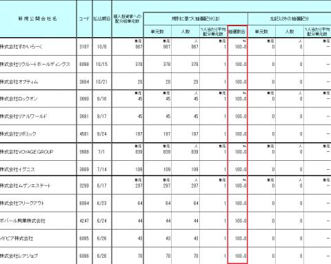マネックス証券IPO配分結果