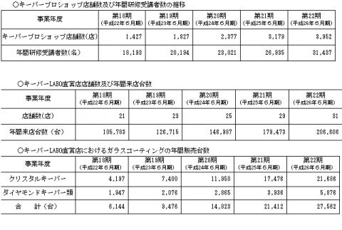 KeePer技研 売上分析