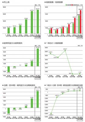 ALBERT(3906)IPO 初値予想ブログ