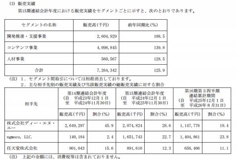 シリコンスタジオ(3907)IPO 取引先DNAや任天堂