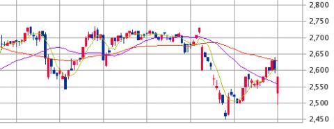日本マクドナルドホールディングス赤字転落 株価推移