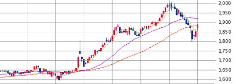 リート指数IPO