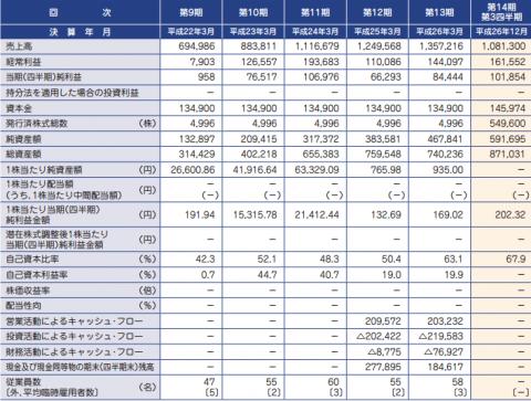 コラボス(3908)IPO初値分析