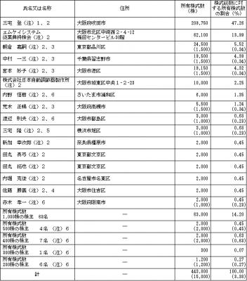 エムケイシステム(3910)IPO ロックアップ状況