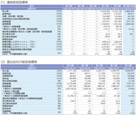 ヒューマンウェブ(3224)IPO 売上と利益