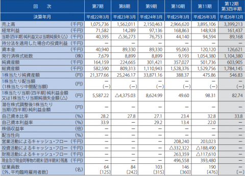 エスエルディー(3223)IPO 売上実績分析