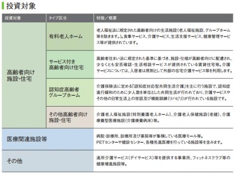 ヘルスケア&メディカル投資法人(3455)分配金