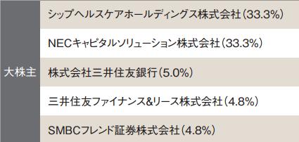 ヘルスケア&メディカル投資法人(3455)株主状況