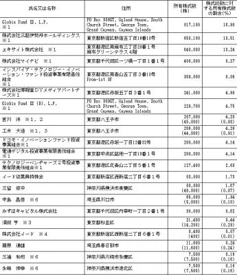 イード(6038)IPO株主状況とロックアップ状況