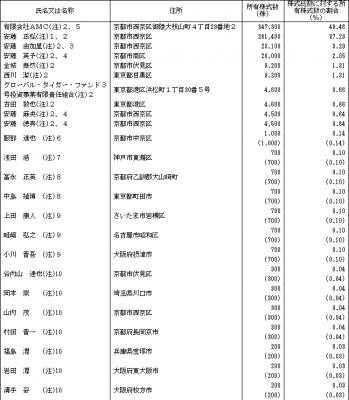ハウスドゥIPO ロックアップと株主状況