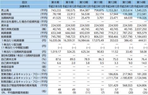 モバイルファクトリー IPO初値分析