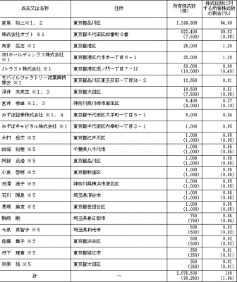 モバイルファクトリー評判・分析