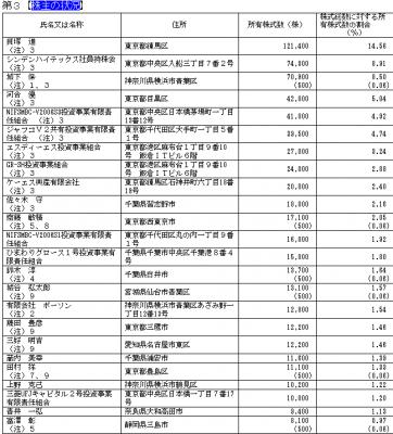 ロックアップ株主状況 シンデン・ハイテックス(3131)