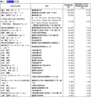 プラッツ(7813)IPO ロックアップ株主