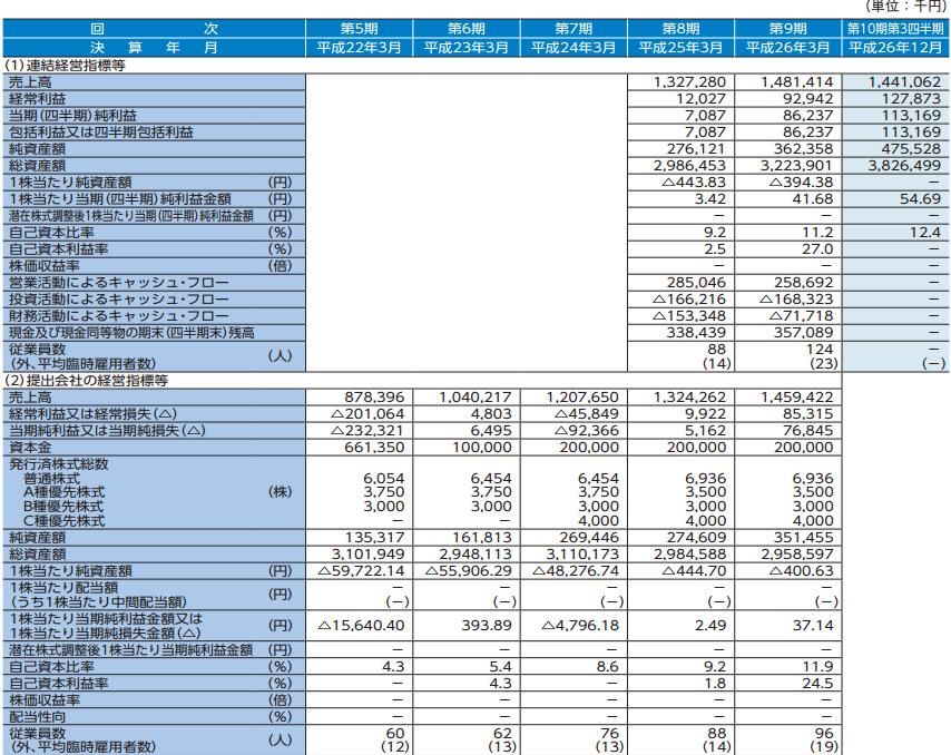 日本動物高度医療センター(6039)IPOの新規上場承認がキタ~!狙いたいIPO? 【黒字転換企業ですね】