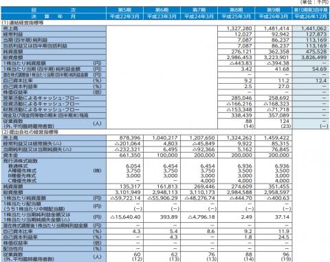 日本動物高度医療センターIPO初値分析