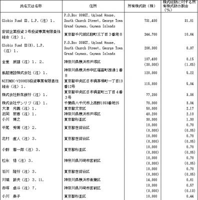 日本動物高度医療センターIPO ベンチャーキャピタル保有率