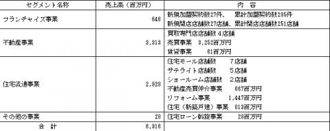 ハウスドゥ(3457)IPO評判