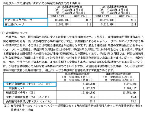 シンデン・ハイテックス販売先 IPO評判