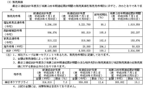 プラッツ(7813)IPO