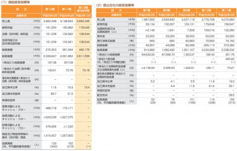 海帆(3133)IPO初値 売上分析