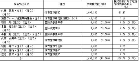 海帆(3133)IPO 株主とロックアップ状況