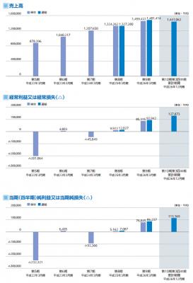 日本動物高度医療センター(6039)初値 IPO評判