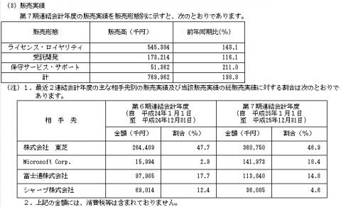 sMedio(3913)初値予想 取引先別