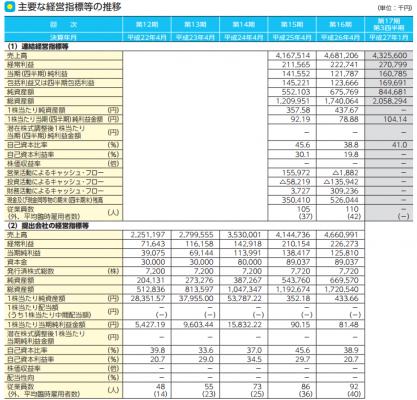 Hamee(3134)IPO分析と評判