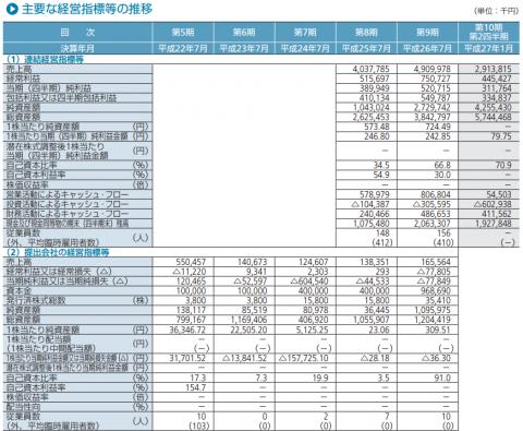 日本スキー場開発IPO初値