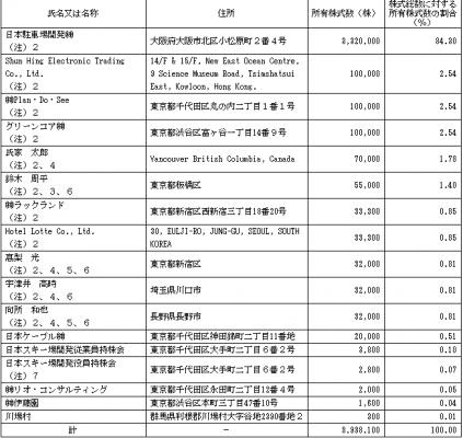日本スキー場開発(6040)IPO 株主状況とロックアップ
