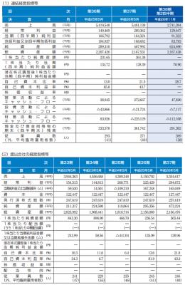 三機サービス(6044)IPO 売上分析