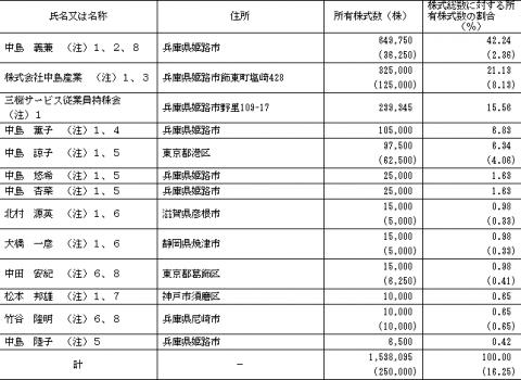 三機サービス(6044)株主構成 ベンチャーキャピタル