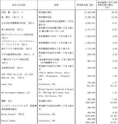 株主状況IPO