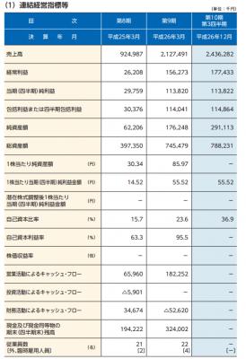 レントラックス(6045)IPO評判