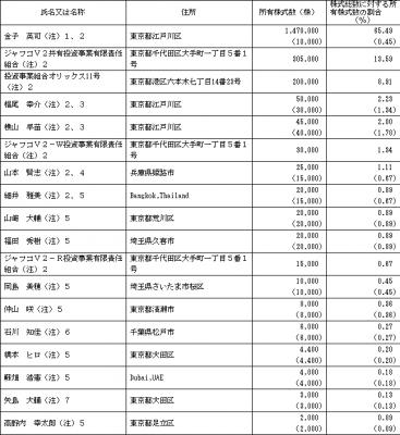 レントラックス(6045)IPO 株主とロックアップ状況