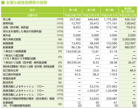 リンクバル(6046)IPO 業績と評判