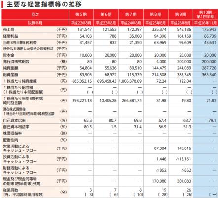 デザインワン・ジャパン(6048)IPO分析と評判