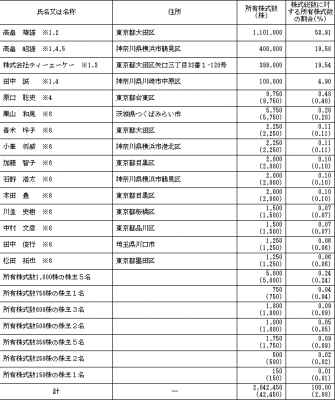 デザインワン・ジャパン(6048)株主ロックアップ状況