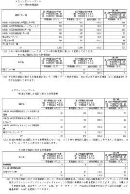 日本スキー場開発IPO シーズン別の来客数