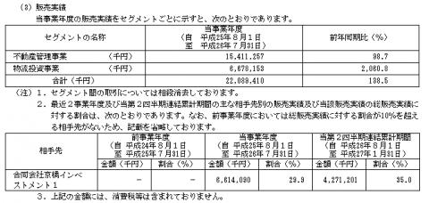 シーアールイー初値 IPO