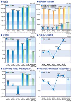三機サービス(6044)IPO評判 売上状況
